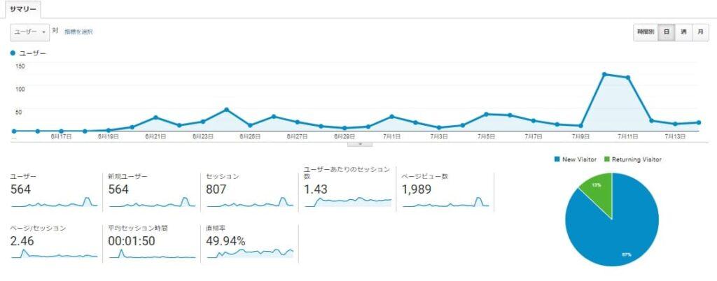 グーグルアナリティスクスのユーザーサマリーグラフ
