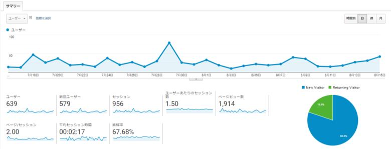 3か月目のPV数の推移